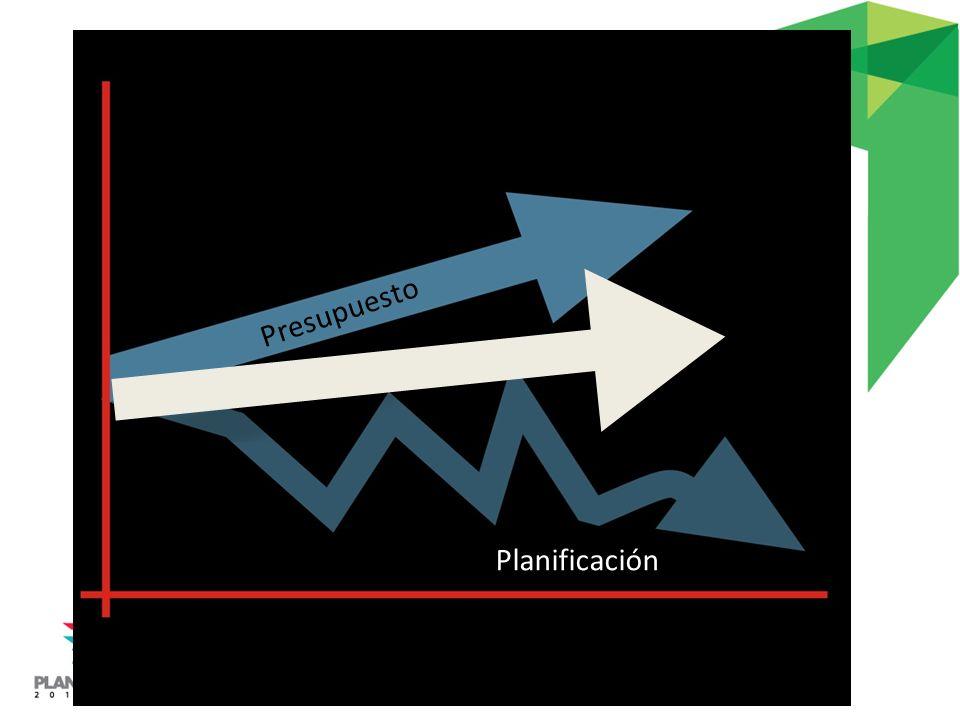 Presupuesto Planificación
