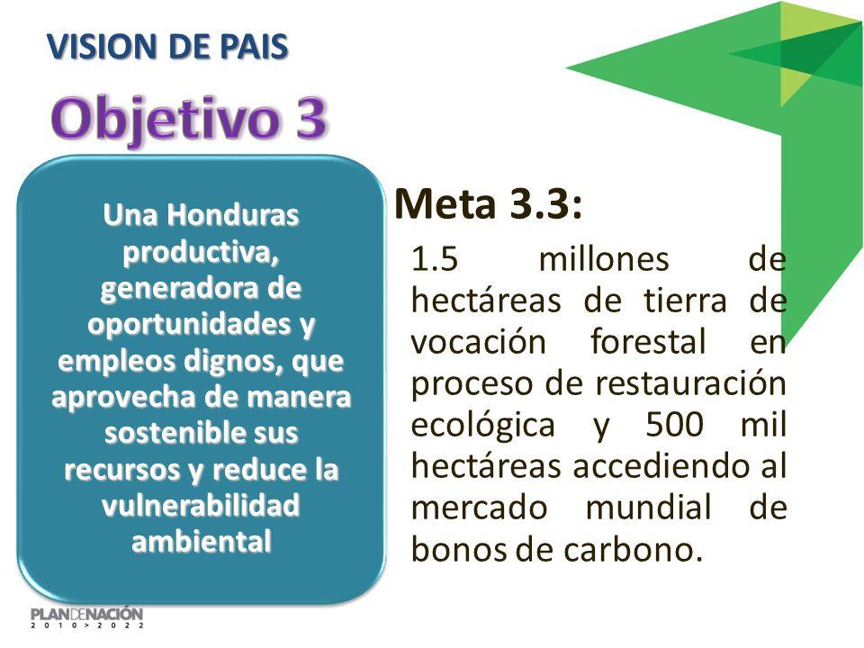 Una Honduras productiva, generadora de oportunidades y empleos dignos, que aprovecha de manera sostenible sus recursos y reduce la vulnerabilidad ambiental Meta 3.3: 1.5 millones de hectáreas de tierra de vocación forestal en proceso de restauración ecológica y 500 mil hectáreas accediendo al mercado mundial de bonos de carbono.