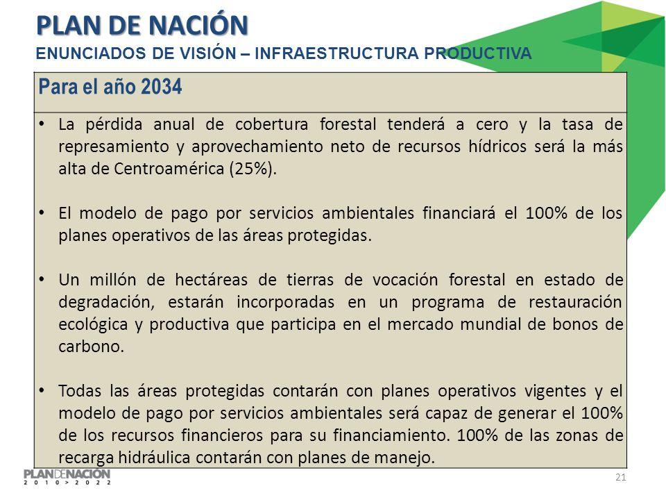21 ENUNCIADOS DE VISIÓN – INFRAESTRUCTURA PRODUCTIVA PLAN DE NACIÓN Para el año 2034 La pérdida anual de cobertura forestal tenderá a cero y la tasa de represamiento y aprovechamiento neto de recursos hídricos será la más alta de Centroamérica (25%).