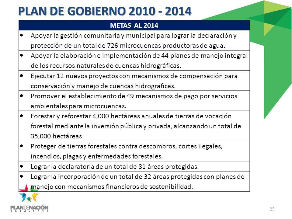 25 PLAN DE GOBIERNO 2010 - 2014 METAS AL 2014 Apoyar la gestión comunitaria y municipal para lograr la declaración y protección de un total de 726 microcuencas productoras de agua.
