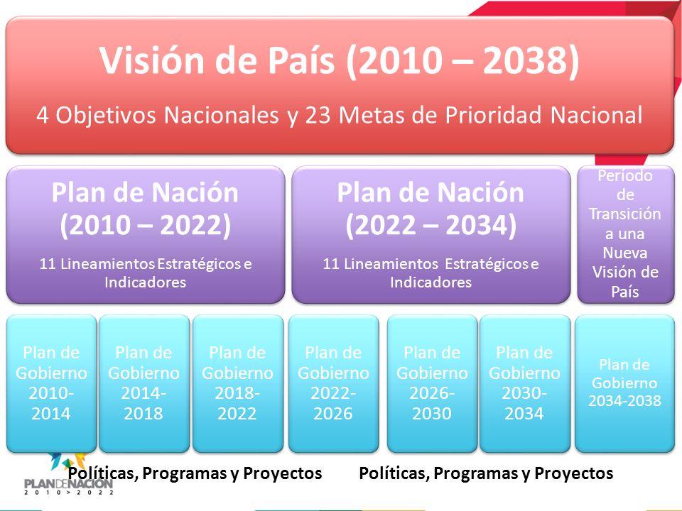 Visión de País (2010 – 2038) 4 Objetivos Nacionales y 23 Metas de Prioridad Nacional Visión de País (2010 – 2038) 4 Objetivos Nacionales y 23 Metas de Prioridad Nacional Plan de Nación (2010 – 2022) 11 Lineamientos Estratégicos e Indicadores Plan de Nación (2010 – 2022) 11 Lineamientos Estratégicos e Indicadores Plan de Gobierno 2010- 2014 Plan de Gobierno 2014- 2018 Plan de Gobierno 2018- 2022 Plan de Nación (2022 – 2034) 11 Lineamientos Estratégicos e Indicadores Plan de Nación (2022 – 2034) 11 Lineamientos Estratégicos e Indicadores Plan de Gobierno 2022- 2026 Plan de Gobierno 2026- 2030 Plan de Gobierno 2030- 2034 Período de Transición a una Nueva Visión de País Plan de Gobierno 2034-2038 Políticas, Programas y Proyectos