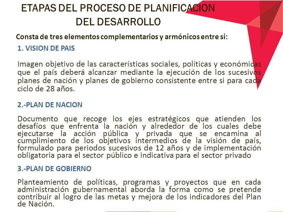ETAPAS DEL PROCESO DE PLANIFICACION DEL DESARROLLO Consta de tres elementos complementarios y armónicos entre si: 1.