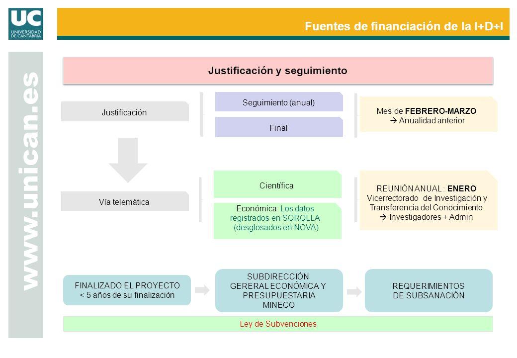 Fuentes de financiación de la I+D+I www.unican.es Justificación y seguimiento Justificación Seguimiento (anual) Final Mes de FEBRERO-MARZO Anualidad anterior Vía telemática Científica Económica: Los datos registrados en SOROLLA (desglosados en NOVA) REUNIÓN ANUAL : ENERO Vicerrectorado de Investigación y Transferencia del Conocimiento Investigadores + Admin FINALIZADO EL PROYECTO < 5 años de su finalización SUBDIRECCIÓN GERERAL ECONÓMICA Y PRESUPUESTARIA MINECO REQUERIMIENTOS DE SUBSANACIÓN Ley de Subvenciones
