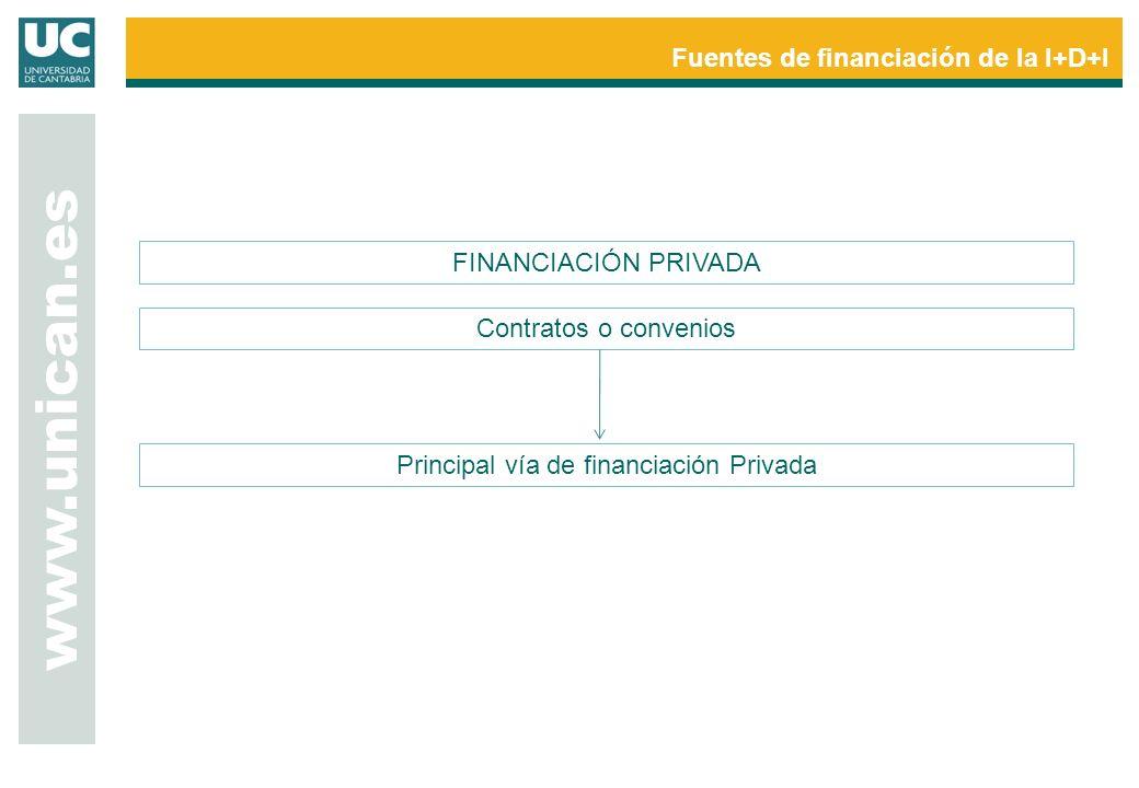 www.unican.es Fuentes de financiación de la I+D+I FINANCIACIÓN PRIVADA Principal vía de financiación Privada Contratos o convenios