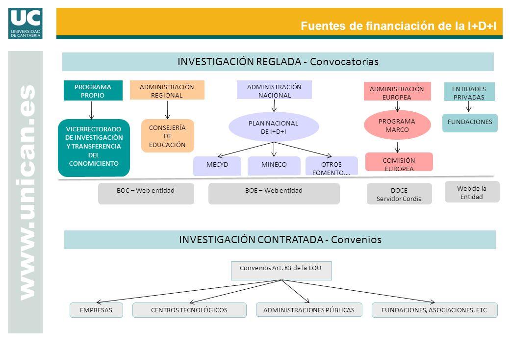 www.unican.es Fuentes de financiación de la I+D+I ADMINISTRACIÓN NACIONAL ADMINISTRACIÓN EUROPEA ADMINISTRACIÓN REGIONAL PROGRAMA PROPIO PLAN NACIONAL DE I+D+I PROGRAMA MARCO COMISIÓN EUROPEA MINECOMECYDOTROS FOMENTO….