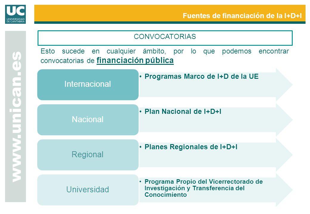 www.unican.es Fuentes de financiación de la I+D+I Programas Marco de I+D de la UE Internacional Plan Nacional de I+D+I Nacional Planes Regionales de I