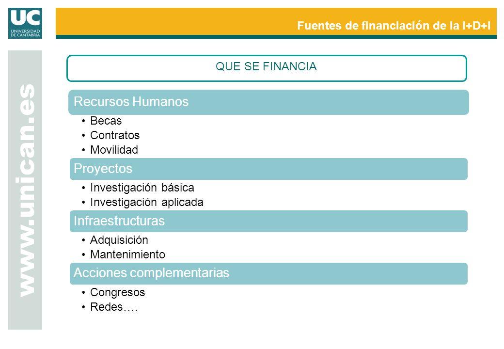 www.unican.es Fuentes de financiación de la I+D+I QUE SE FINANCIA Recursos Humanos Becas Contratos Movilidad Proyectos Investigación básica Investigac