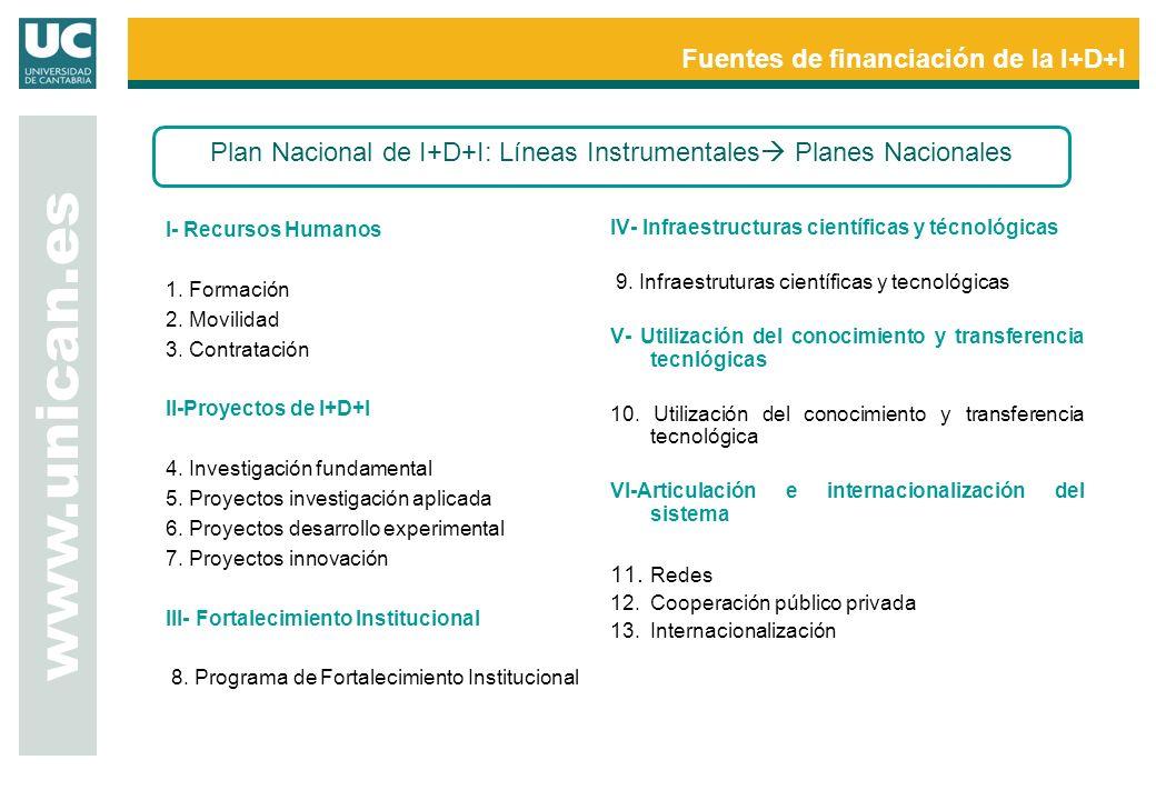 www.unican.es Fuentes de financiación de la I+D+I Plan Nacional de I+D+I: Líneas Instrumentales Planes Nacionales Líneas Instrumentales I- Recursos Humanos 1.