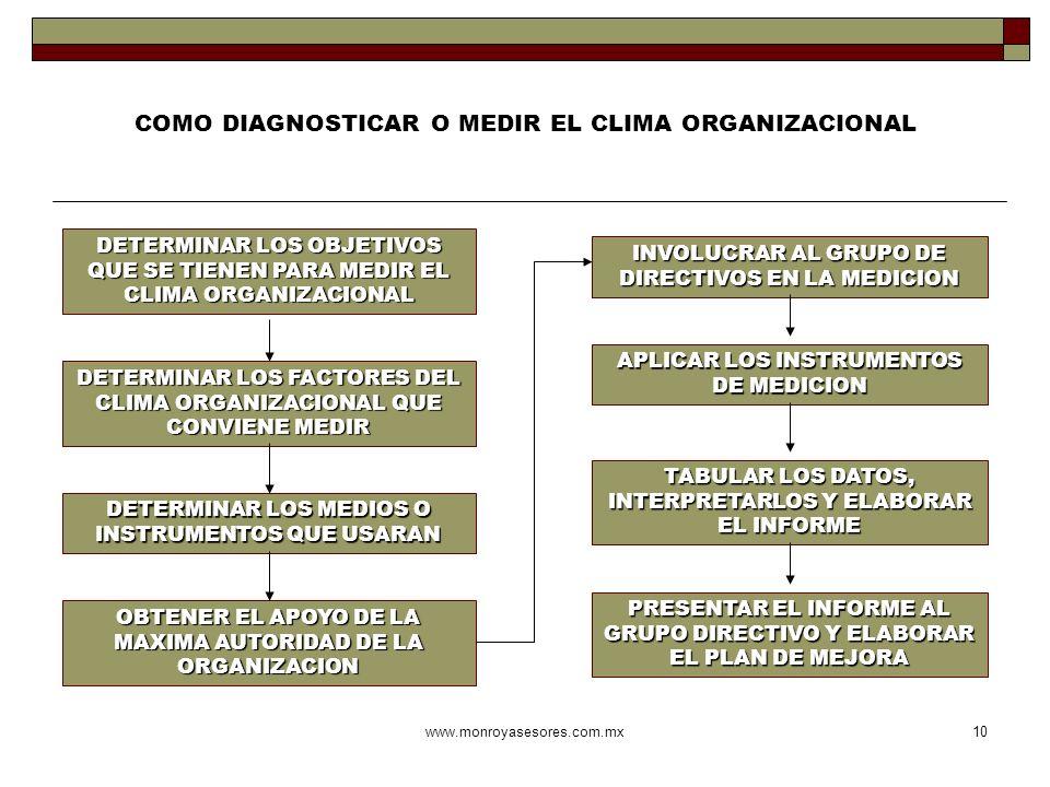www.monroyasesores.com.mx10 COMO DIAGNOSTICAR O MEDIR EL CLIMA ORGANIZACIONAL DETERMINAR LOS OBJETIVOS QUE SE TIENEN PARA MEDIR EL CLIMA ORGANIZACIONA