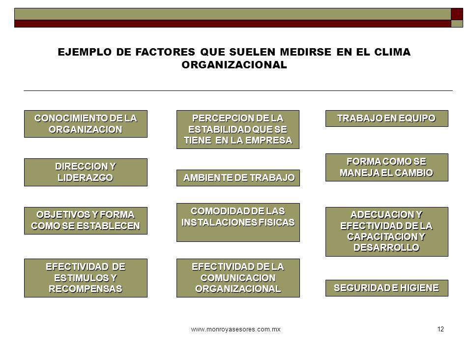 www.monroyasesores.com.mx12 EJEMPLO DE FACTORES QUE SUELEN MEDIRSE EN EL CLIMA ORGANIZACIONAL CONOCIMIENTO DE LA ORGANIZACION COMODIDAD DE LAS INSTALA