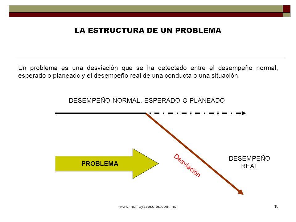 www.monroyasesores.com.mx18 LA ESTRUCTURA DE UN PROBLEMA DESEMPEÑO NORMAL, ESPERADO O PLANEADO Desviación PROBLEMA Un problema es una desviación que s