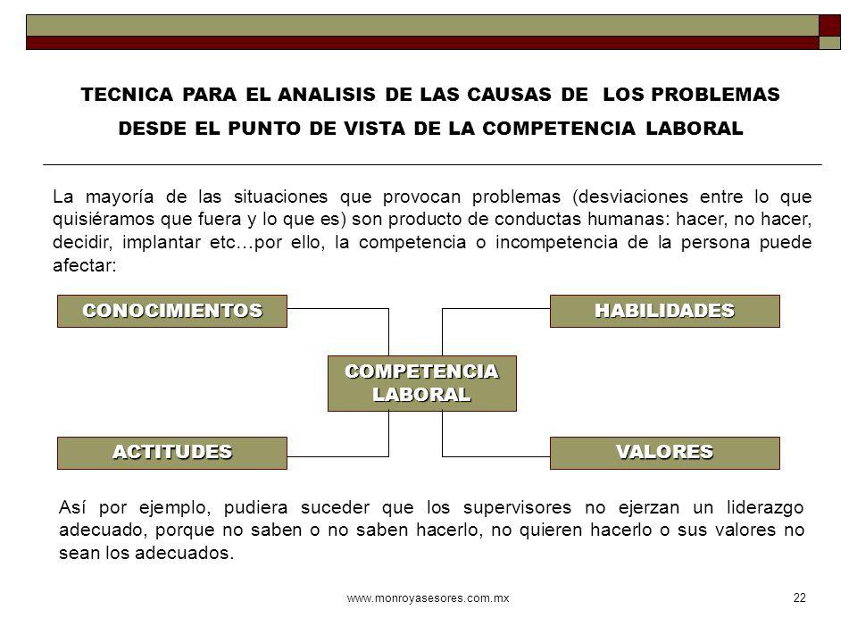 www.monroyasesores.com.mx22 TECNICA PARA EL ANALISIS DE LAS CAUSAS DE LOS PROBLEMAS DESDE EL PUNTO DE VISTA DE LA COMPETENCIA LABORAL La mayoría de la