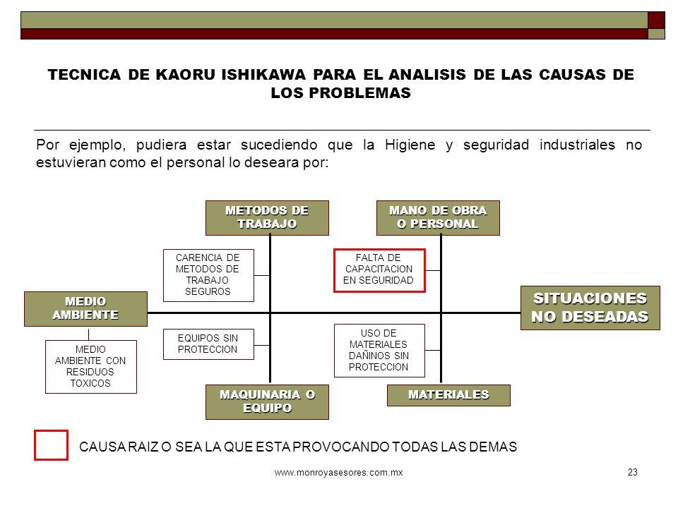 www.monroyasesores.com.mx23 TECNICA DE KAORU ISHIKAWA PARA EL ANALISIS DE LAS CAUSAS DE LOS PROBLEMAS Por ejemplo, pudiera estar sucediendo que la Hig
