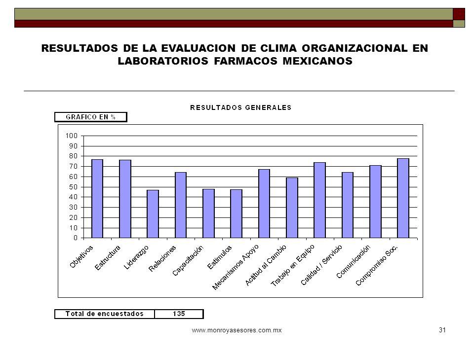 www.monroyasesores.com.mx31 RESULTADOS DE LA EVALUACION DE CLIMA ORGANIZACIONAL EN LABORATORIOS FARMACOS MEXICANOS