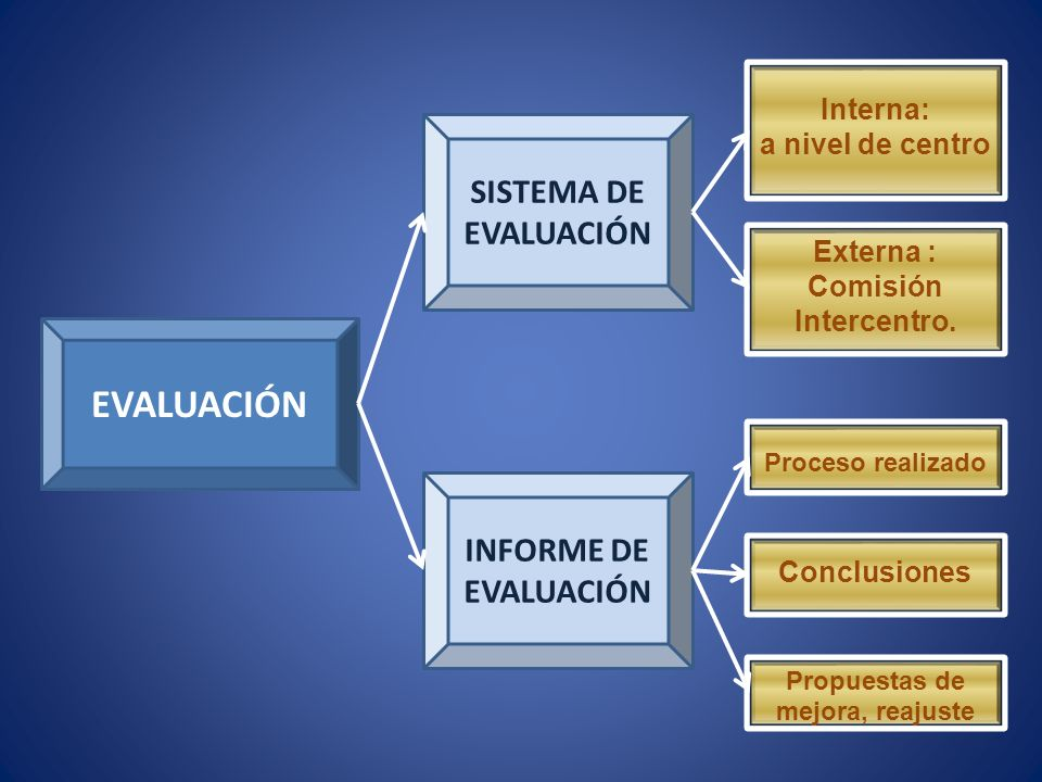 EVALUACIÓN SISTEMA DE EVALUACIÓN INFORME DE EVALUACIÓN Interna: a nivel de centro Externa : Comisión Intercentro.