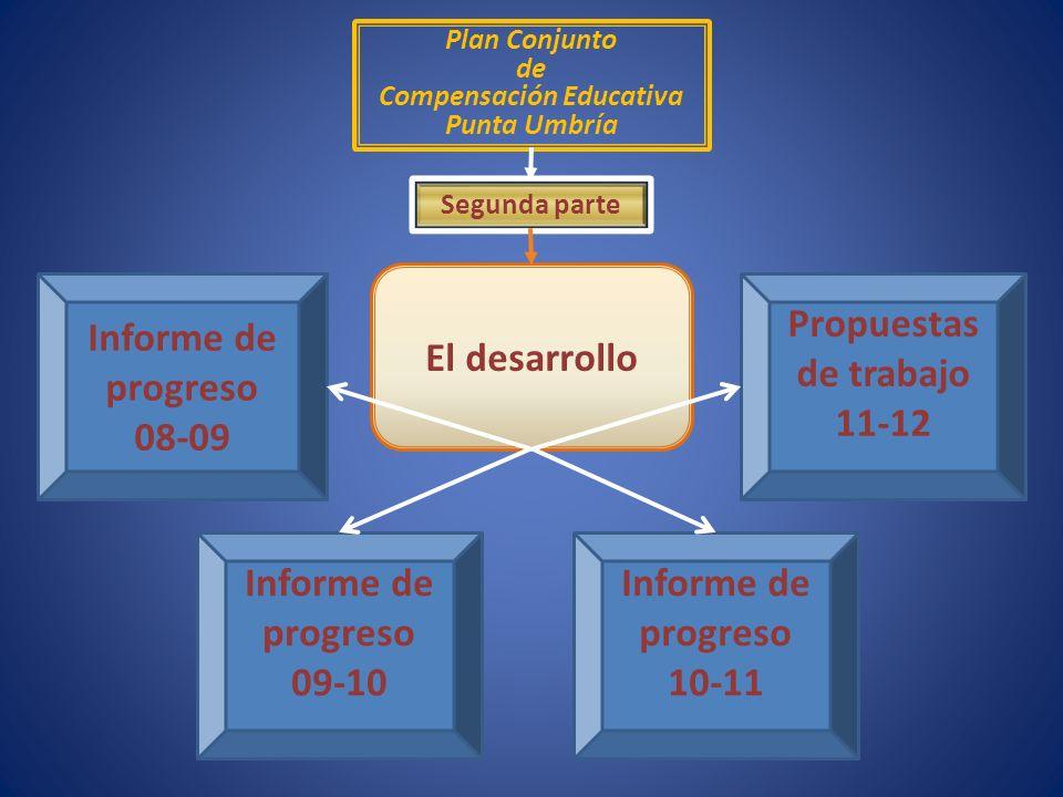 Plan Conjunto de Compensación Educativa Punta Umbría Segunda parte El desarrollo Informe de progreso 09-10 Informe de progreso 10-11 Informe de progreso 08-09 Propuestas de trabajo 11-12