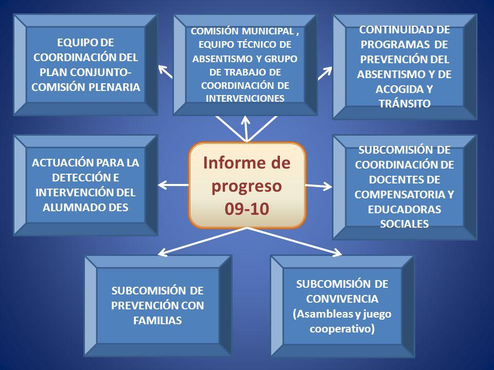 Informe de progreso 09-10 EQUIPO DE COORDINACIÓN DEL PLAN CONJUNTO- COMISIÓN PLENARIA CONTINUIDAD DE PROGRAMAS DE PREVENCIÓN DEL ABSENTISMO Y DE ACOGIDA Y TRÁNSITO SUBCOMISIÓN DE PREVENCIÓN CON FAMILIAS SUBCOMISIÓN DE COORDINACIÓN DE DOCENTES DE COMPENSATORIA Y EDUCADORAS SOCIALES COMISIÓN MUNICIPAL, EQUIPO TÉCNICO DE ABSENTISMO Y GRUPO DE TRABAJO DE COORDINACIÓN DE INTERVENCIONES SUBCOMISIÓN DE CONVIVENCIA (Asambleas y juego cooperativo) ACTUACIÓN PARA LA DETECCIÓN E INTERVENCIÓN DEL ALUMNADO DES