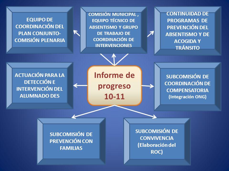 Informe de progreso 10-11 EQUIPO DE COORDINACIÓN DEL PLAN CONJUNTO- COMISIÓN PLENARIA CONTINUIDAD DE PROGRAMAS DE PREVENCIÓN DEL ABSENTISMO Y DE ACOGIDA Y TRÁNSITO SUBCOMISIÓN DE PREVENCIÓN CON FAMILIAS SUBCOMISIÓN DE COORDINACIÓN DE COMPENSATORIA (Integración ONG) COMISIÓN MUNICIPAL, EQUIPO TÉCNICO DE ABSENTISMO Y GRUPO DE TRABAJO DE COORDINACIÓN DE INTERVENCIONES SUBCOMISIÓN DE CONVIVENCIA (Elaboración del ROC) ACTUACIÓN PARA LA DETECCIÓN E INTERVENCIÓN DEL ALUMNADO DES