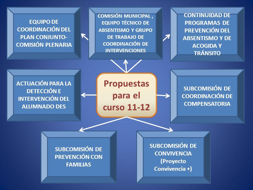 Propuestas para el curso 11-12 EQUIPO DE COORDINACIÓN DEL PLAN CONJUNTO- COMISIÓN PLENARIA CONTINUIDAD DE PROGRAMAS DE PREVENCIÓN DEL ABSENTISMO Y DE ACOGIDA Y TRÁNSITO SUBCOMISIÓN DE PREVENCIÓN CON FAMILIAS SUBCOMISIÓN DE COORDINACIÓN DE COMPENSATORIA COMISIÓN MUNICIPAL, EQUIPO TÉCNICO DE ABSENTISMO Y GRUPO DE TRABAJO DE COORDINACIÓN DE INTERVENCIONES SUBCOMISIÓN DE CONVIVENCIA (Proyecto Convivencia +) ACTUACIÓN PARA LA DETECCIÓN E INTERVENCIÓN DEL ALUMNADO DES