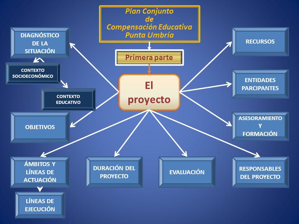 Plan Conjunto de Compensación Educativa Punta Umbría Primera parte El proyecto DIAGNÓSTICO DE LA SITUACIÓN CONTEXTO SOCIOECONÓMICO CONTEXTO EDUCATIVO DURACIÓN DEL PROYECTO ASESORAMIENTO Y FORMACIÓN ENTIDADES PARCIPANTES RECURSOS EVALUACIÓN OBJETIVOS ÁMBITOS Y LÍNEAS DE ACTUACIÓN LÍNEAS DE EJECUCIÓN RESPONSABLES DEL PROYECTO