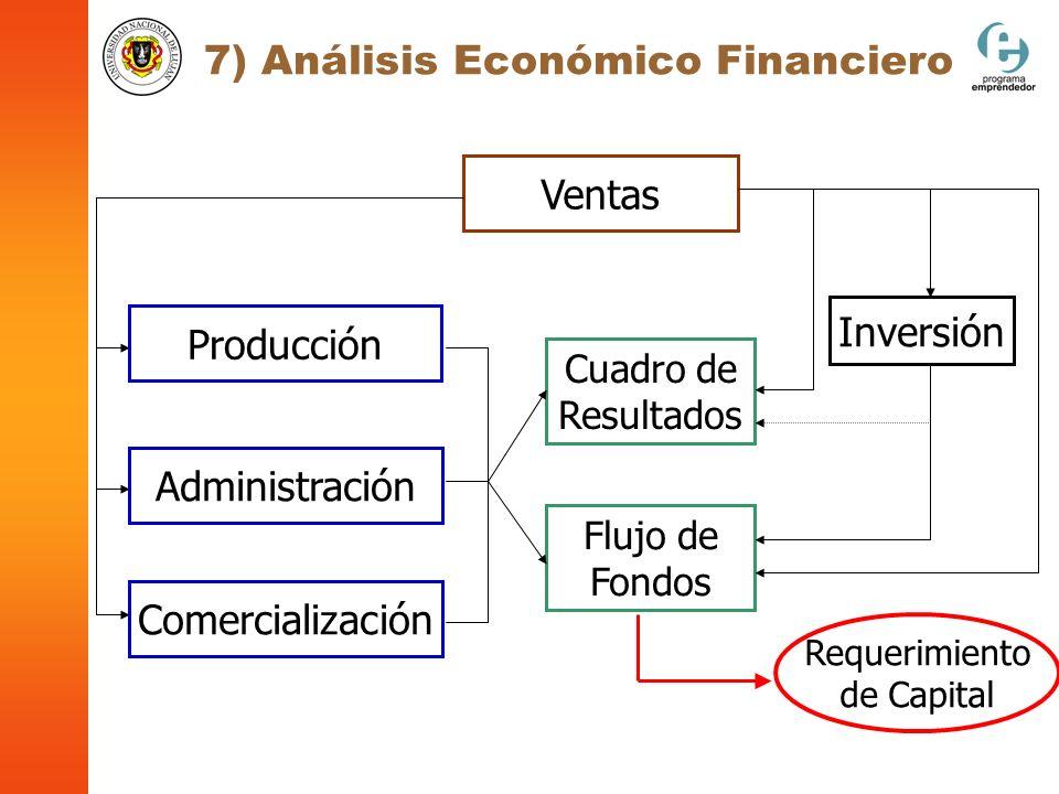 7) Análisis Económico Financiero Ventas Producción Administración Comercialización Inversión Cuadro de Resultados Flujo de Fondos Requerimiento de Cap