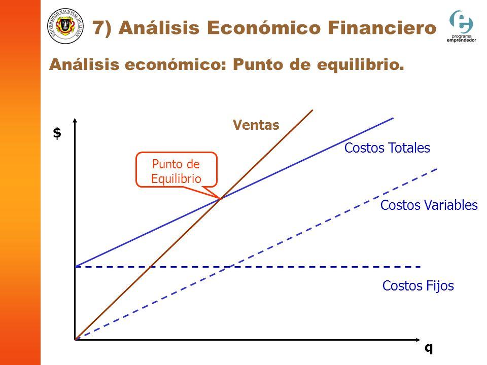 Análisis económico: Punto de equilibrio. 7) Análisis Económico Financiero Costos Fijos Costos Variables Costos Totales Ventas Punto de Equilibrio $ q