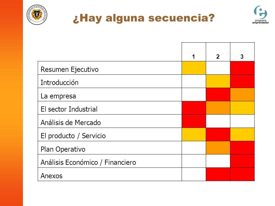 ¿Hay alguna secuencia? 123 Resumen Ejecutivo Introducción La empresa El sector Industrial Análisis de Mercado El producto / Servicio Plan Operativo An