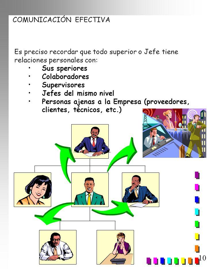 COMUNICACIÓN EFECTIVA 10 Es preciso recordar que todo superior o Jefe tiene relaciones personales con: Sus speriores Colaboradores Supervisores Jefes