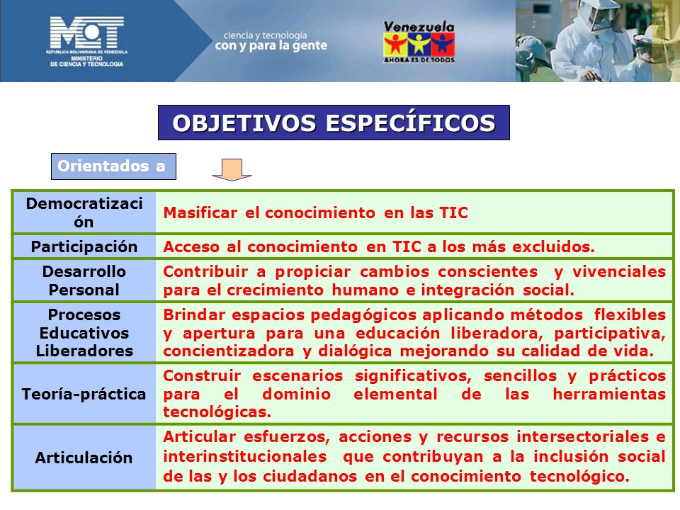 Democratizaci ón Masificar el conocimiento en las TIC ParticipaciónAcceso al conocimiento en TIC a los más excluidos.