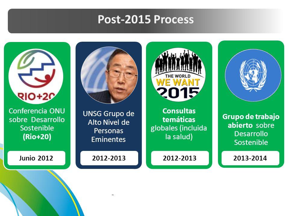 Conferencia ONU sobre Desarrollo Sostenible (Rio+20) UNSG Grupo de Alto Nivel de Personas Eminentes Consultas temáticas globales (incluida la salud) Grupo de trabajo abierto sobre Desarrollo Sostenible Junio 20122012-2013 2013-2014 Post-2015 Process