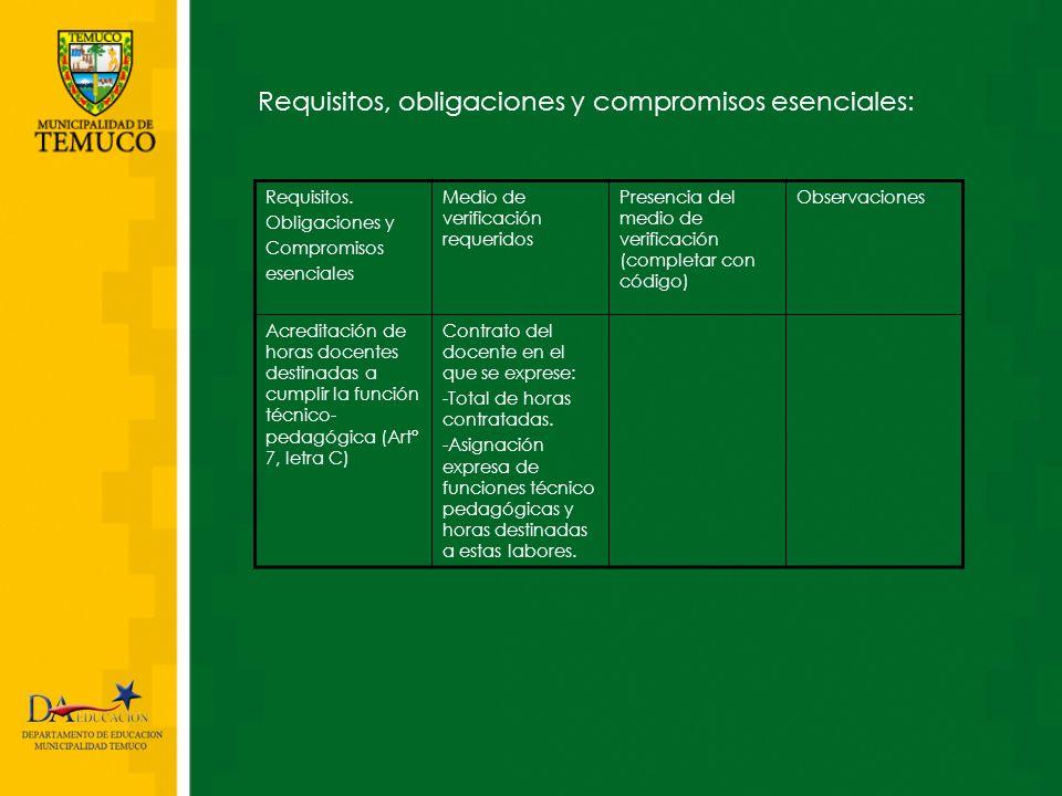 Requisitos, obligaciones y compromisos esenciales: Requisitos. Obligaciones y Compromisos esenciales Medio de verificación requeridos Presencia del me