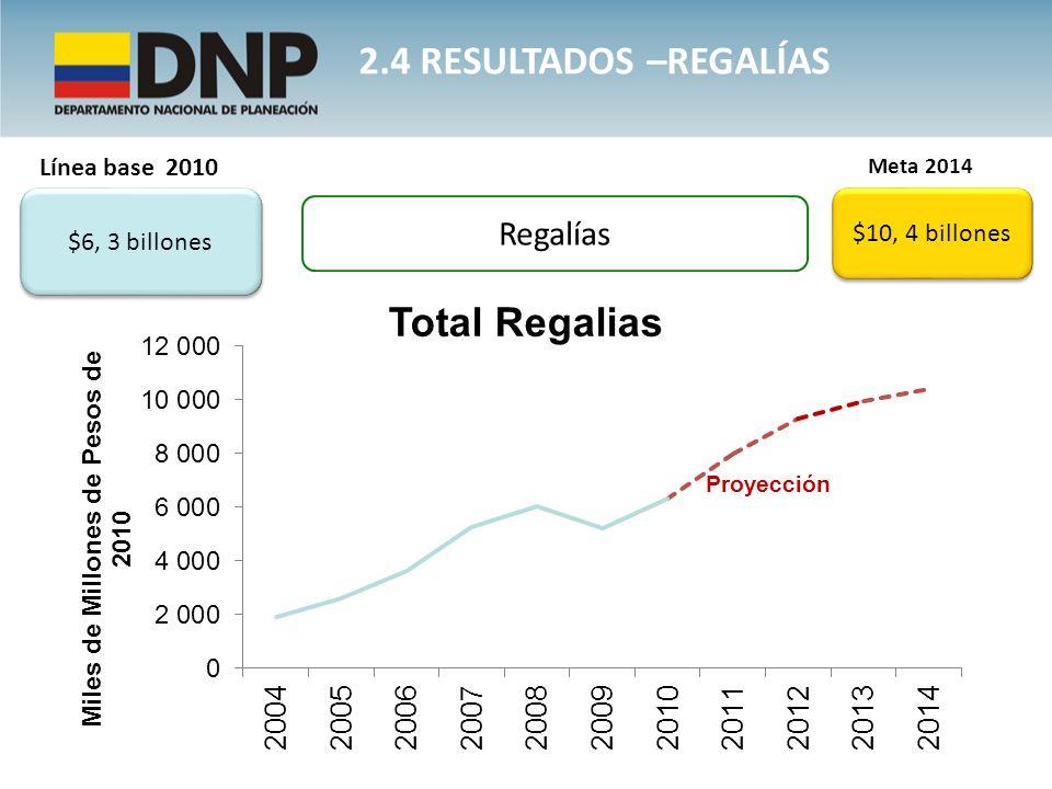 2.4 RESULTADOS –REGALÍAS Regalías Línea base 2010 $6, 3 billones Meta 2014 $10, 4 billones