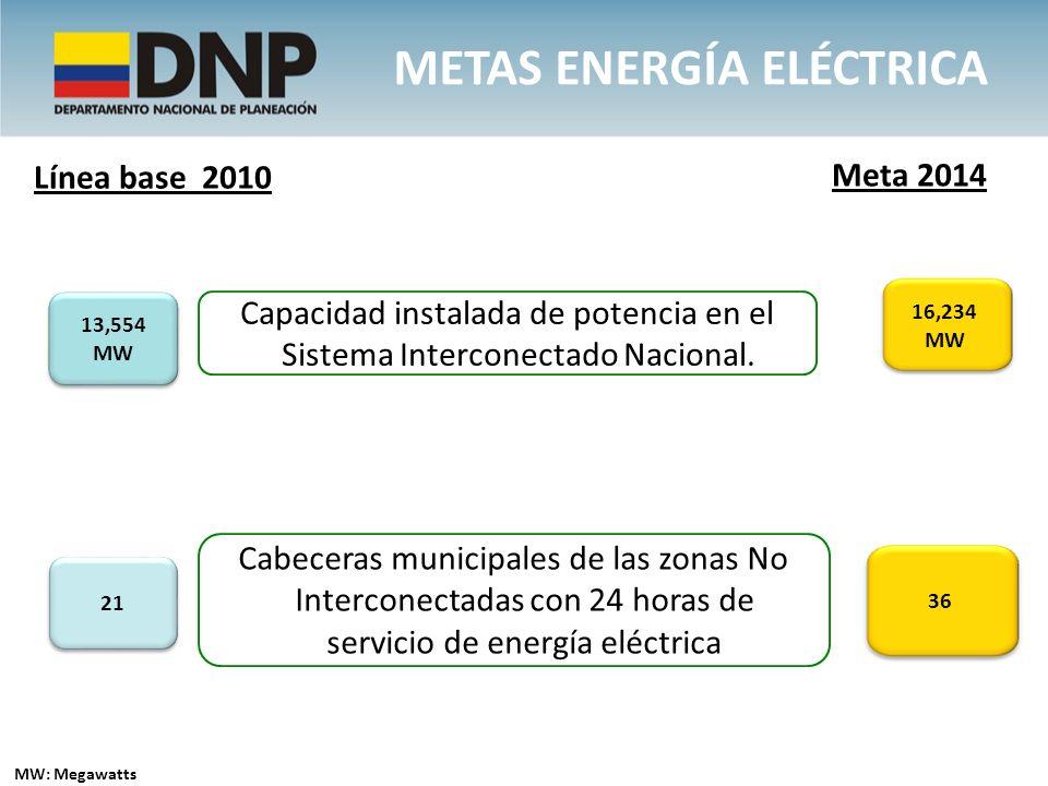 METAS ENERGÍA ELÉCTRICA Capacidad instalada de potencia en el Sistema Interconectado Nacional. 16,234 MW 13,554 MW 13,554 MW Cabeceras municipales de