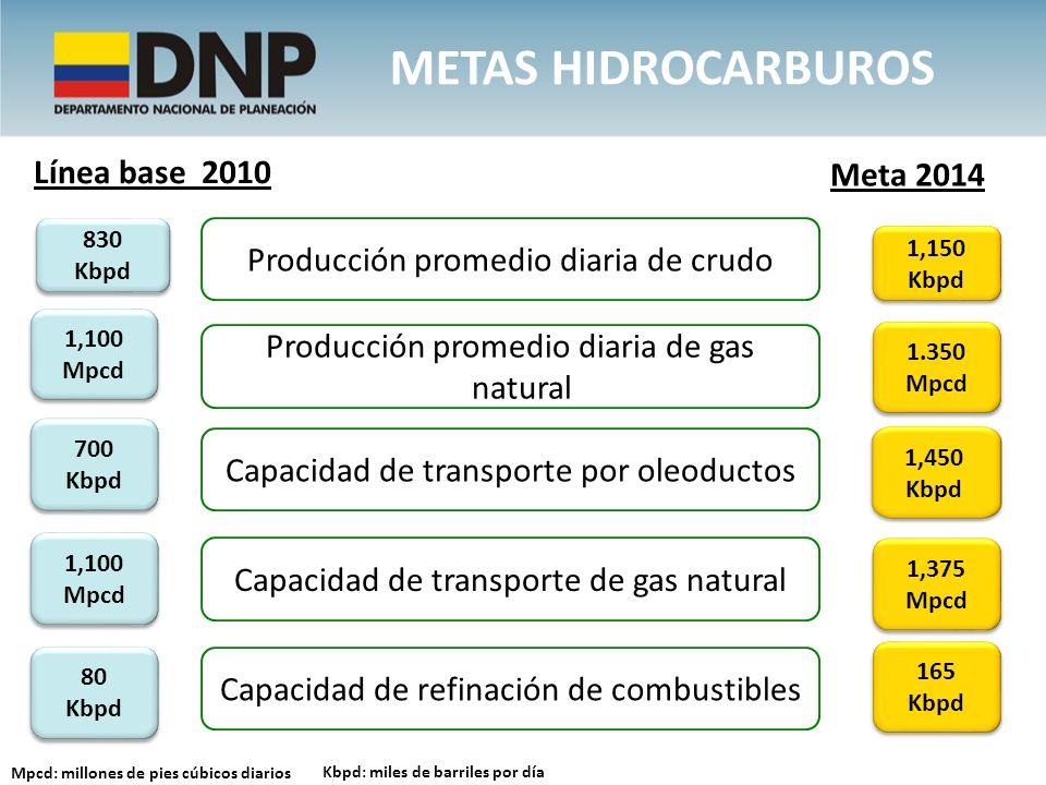 Producción promedio diaria de crudo Producción promedio diaria de gas natural 1,150 Kbpd 1.350 Mpcd 1,100 Mpcd Meta 2014 Línea base 2010 Kbpd: miles d