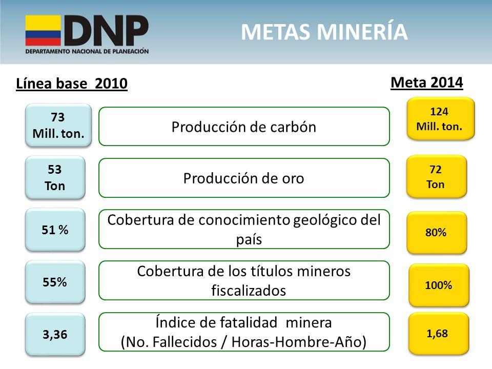 METAS MINERÍA Cobertura de los títulos mineros fiscalizados Cobertura de conocimiento geológico del país 100% 80% 55% 51 % Producción de carbón 124 Mi