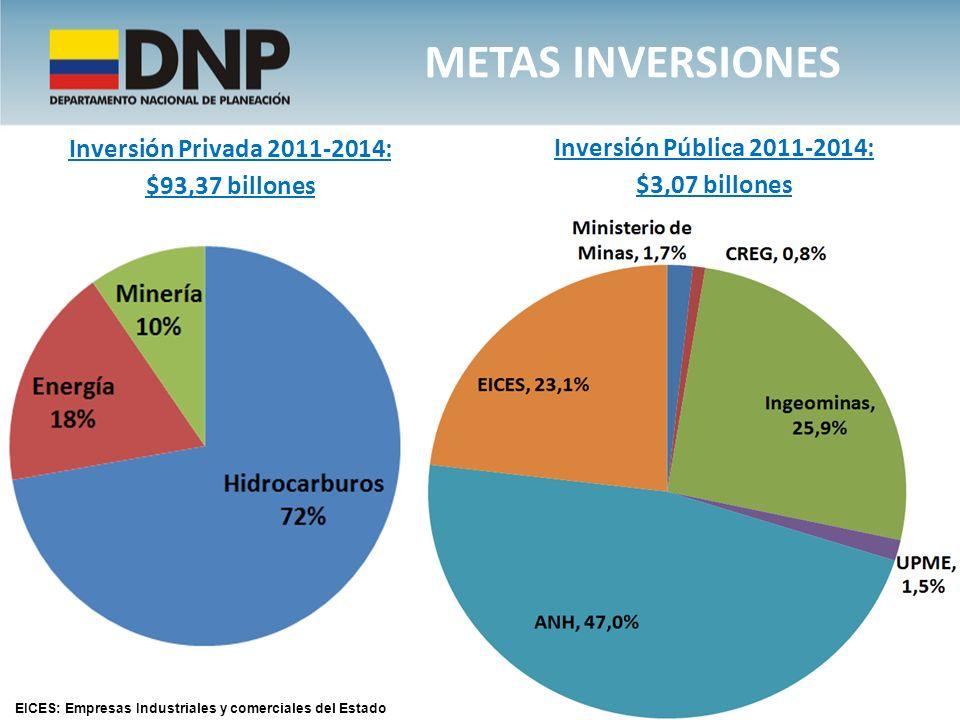 METAS INVERSIONES Inversión Privada 2011-2014: $93,37 billones Inversión Pública 2011-2014: $3,07 billones EICES: Empresas Industriales y comerciales