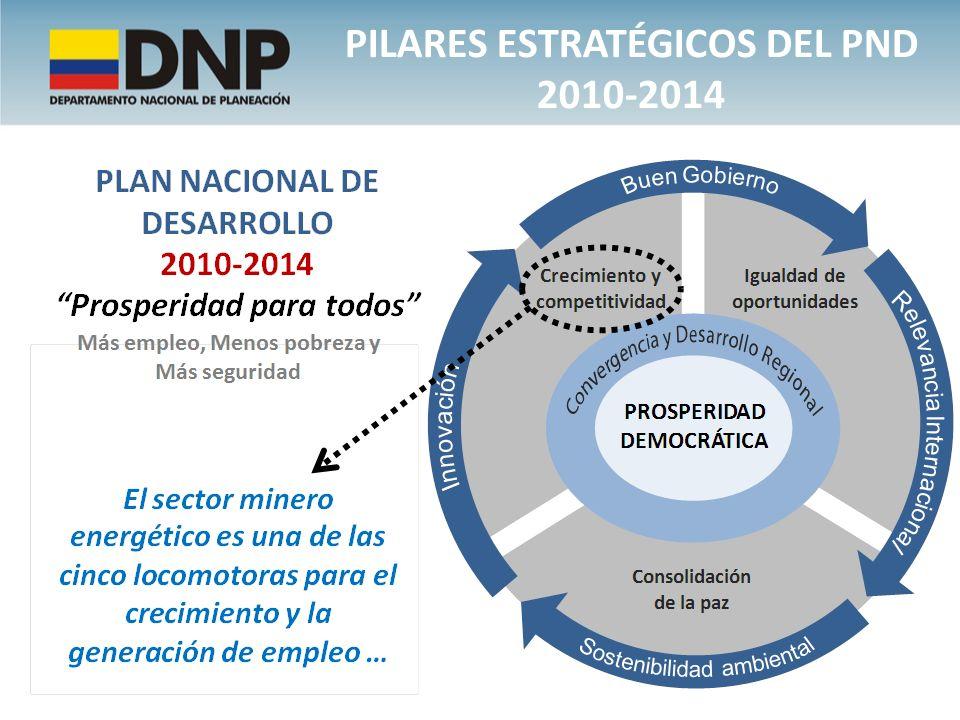 PILARES ESTRATÉGICOS DEL PND 2010-2014