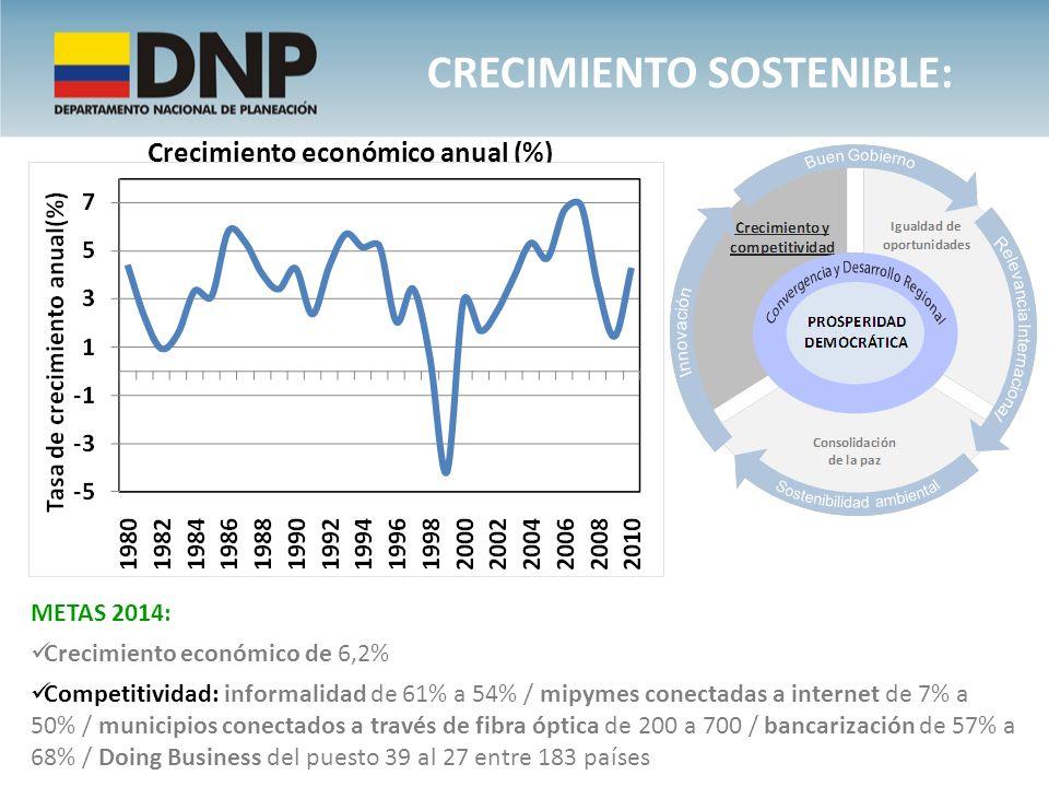 CRECIMIENTO SOSTENIBLE: Crecimiento económico anual (%) METAS 2014: Crecimiento económico de 6,2% Competitividad: informalidad de 61% a 54% / mipymes