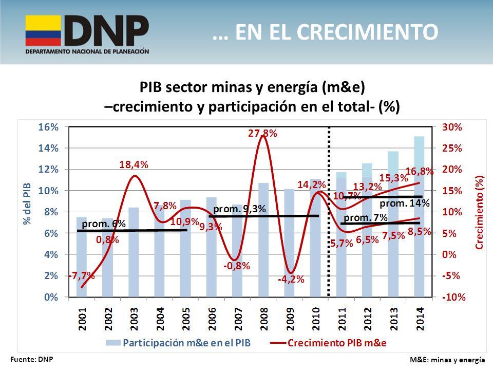 … EN EL CRECIMIENTO Fuente: DNP PIB sector minas y energía (m&e) –crecimiento y participación en el total- (%) M&E: minas y energía