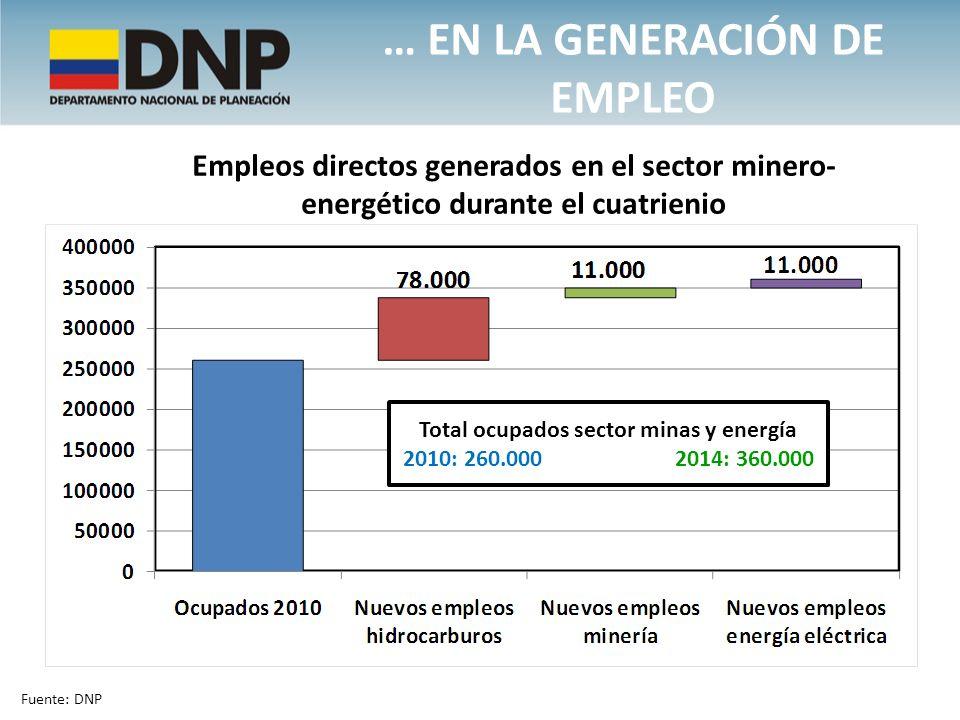 … EN LA GENERACIÓN DE EMPLEO Empleos directos generados en el sector minero- energético durante el cuatrienio Total ocupados sector minas y energía 20