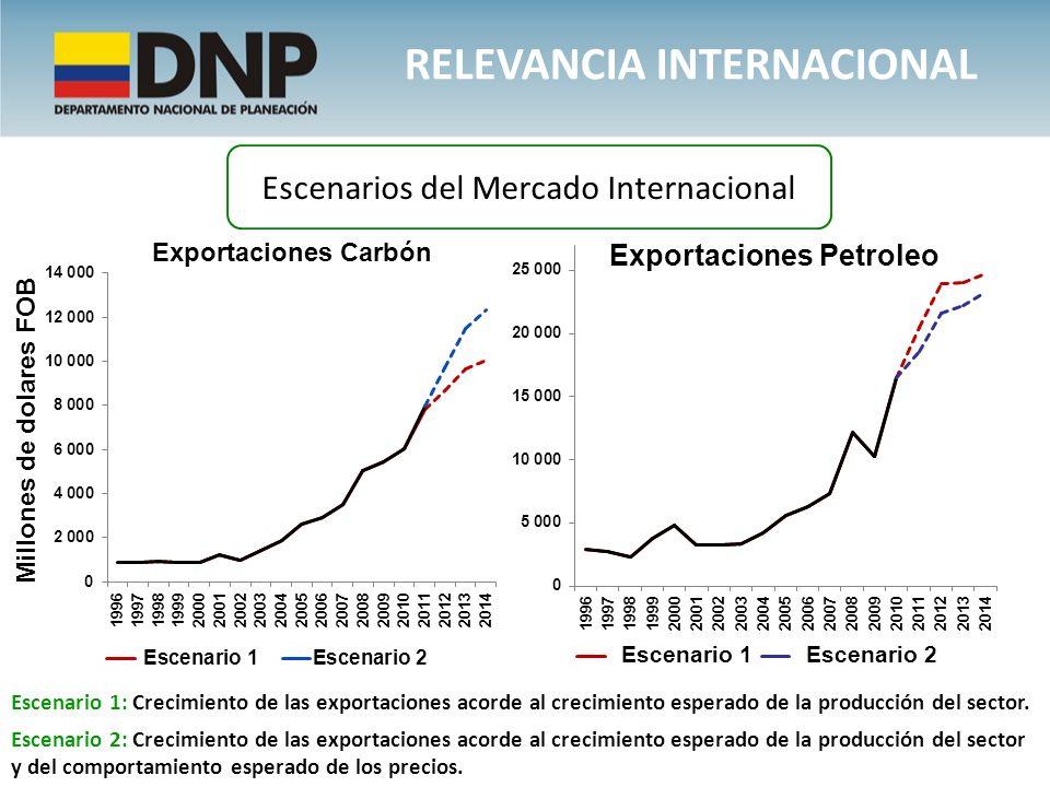 Escenarios del Mercado Internacional Escenario 1: Crecimiento de las exportaciones acorde al crecimiento esperado de la producción del sector. Escenar