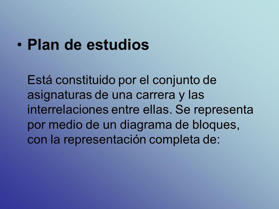 Plan de estudios Está constituido por el conjunto de asignaturas de una carrera y las interrelaciones entre ellas.