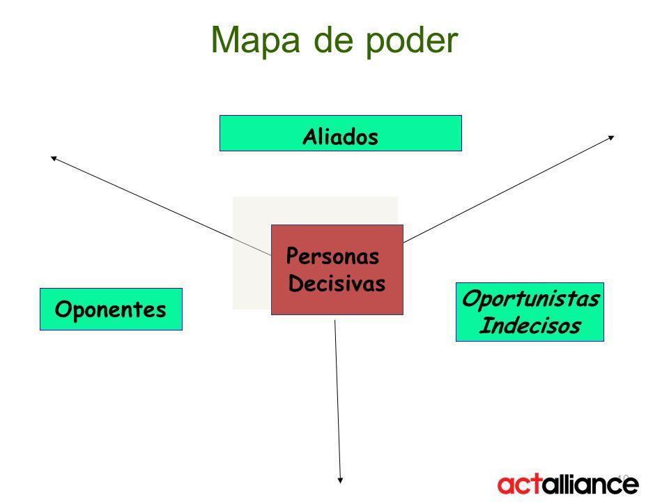 Mapa de poder 10 Personas Decisivas Aliados Oportunistas Indecisos Oponentes