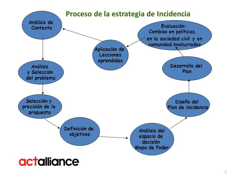 Proceso de la estrategia de Incidencia 7 Análisis y Selección del problema Selección y precisión de la propuesta Definición de objetivos Análisis del