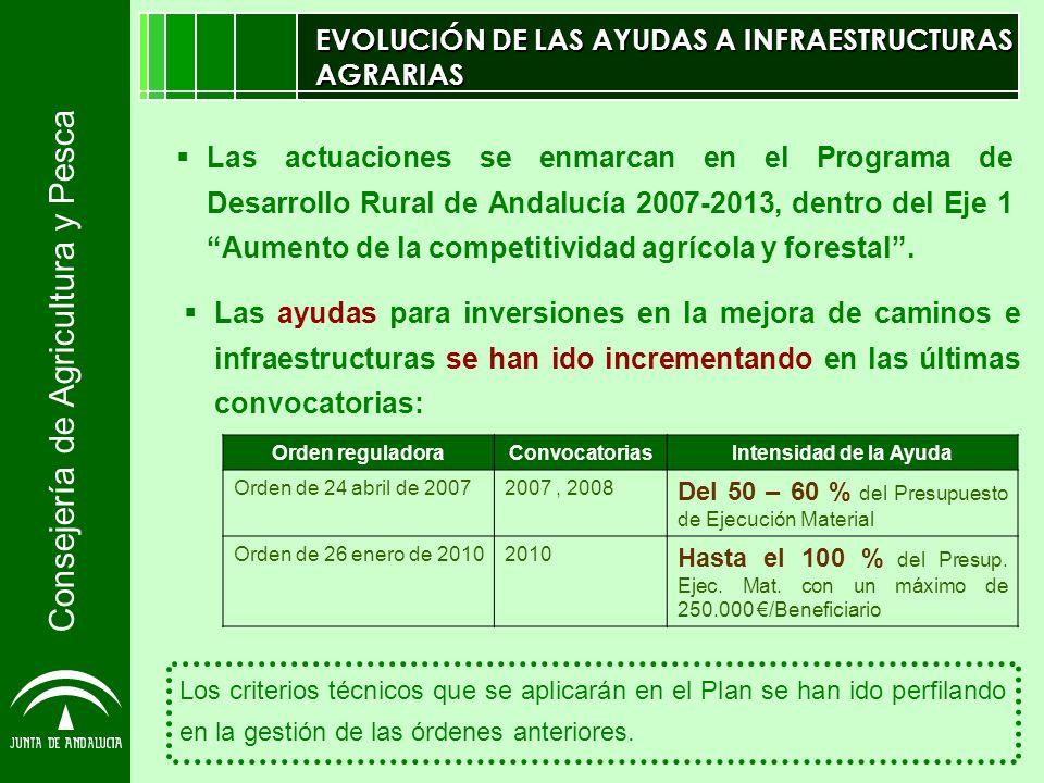 Consejería de Agricultura y Pesca PLAN ENCAMINA2 EN DETALLE Alcance: acceso a explotaciones agrarias y forestales.