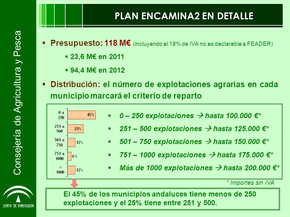PLAN ENCAMINA2 EN DETALLE Presupuesto: 118 M (incluyendo el 18% de IVA no es declarable a FEADER) 23,6 M en 2011 94,4 M en 2012 Distribución: el número de explotaciones agrarias en cada municipio marcará el criterio de reparto El 45% de los municipios andaluces tiene menos de 250 explotaciones y el 25% tiene entre 251 y 500.