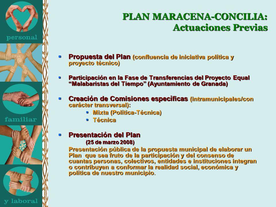 PLAN MARACENA-CONCILIA: Actuaciones Previas Propuesta del Plan (confluencia de iniciativa política y proyecto técnico) Propuesta del Plan (confluencia