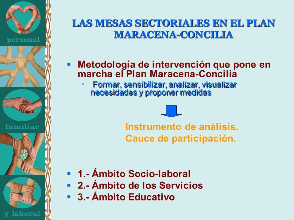LAS MESAS SECTORIALES EN EL PLAN MARACENA-CONCILIA Metodología de intervención que pone en marcha el Plan Maracena-Concilia Formar, sensibilizar, anal