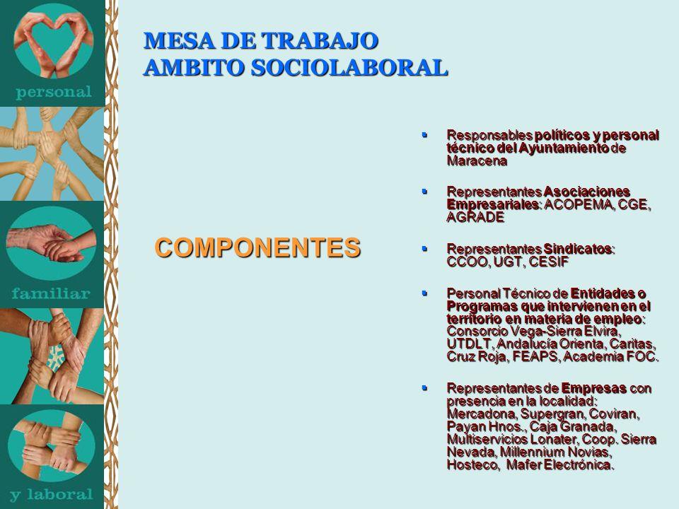 MESA DE TRABAJO AMBITO SOCIOLABORAL COMPONENTES Responsables políticos y personal técnico del Ayuntamiento de Maracena Responsables políticos y person