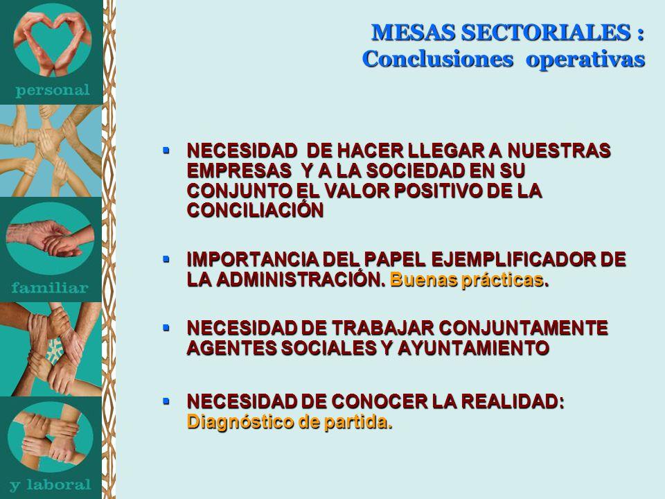MESAS SECTORIALES : Conclusiones operativas NECESIDAD DE HACER LLEGAR A NUESTRAS EMPRESAS Y A LA SOCIEDAD EN SU CONJUNTO EL VALOR POSITIVO DE LA CONCILIACIÓN NECESIDAD DE HACER LLEGAR A NUESTRAS EMPRESAS Y A LA SOCIEDAD EN SU CONJUNTO EL VALOR POSITIVO DE LA CONCILIACIÓN IMPORTANCIA DEL PAPEL EJEMPLIFICADOR DE LA ADMINISTRACIÓN.